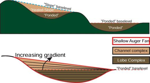 """Schematic dip section and accommodation terminology. Conceptual model relating depositional gradients of a typical sequence in an idealized withdrawal mini-basin to accommodation and baselevel. Deposits in """"ponded"""" accommodation are flat-lying or low gradient, while gradients progressively increase through deposition in the """"healed-slope"""" accommodation. Terminology for accommodation is modified after Prather et al. (1998), and the baselevel positions are modified after Beaubouef and Friedmann (2000), Booth et al. (2000), Prather et al. (1998), and Sinclair and Tomasso (2002)."""