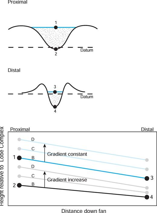 Process summary for observed channel morphology and fan growth. Channel profiles are idealized from Figure 11. The along-channel trends are described in the text and in Figure 16. Through the evolution of the channel-complex fan there is an increase in the overall channel-base gradients. The channel-top gradient remains constant and may reflect the balance between sediment input and available accommodation (see discussion in text).