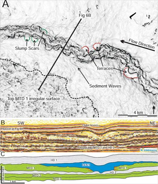 A) A dip attribute map of the upper surface of CLS 1. Key features include a sinuous channel axis, terraces formed by abandoned meander loops, and slump scars formed by collapse of the channel sidewalls. Sediment waves orthogonal to the channel axis are also apparent on the channel levees. B) A seismic line through CLS 1 illustrating some key CLS features, including channel levees, internal levees, and the channel axis, which incises into the underlying deposits.