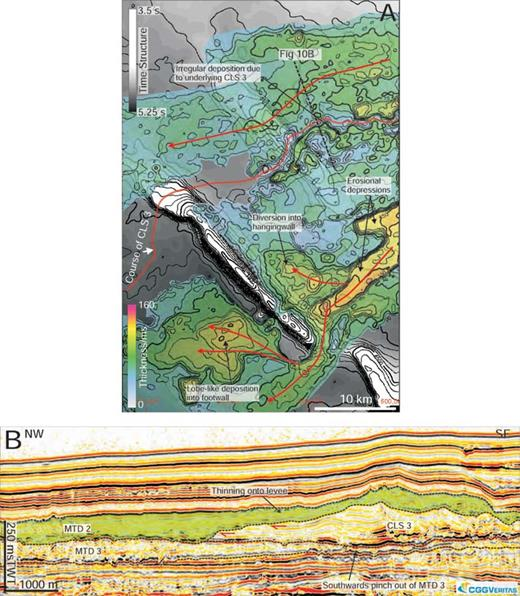 A) Isochron map of MTD 2. This deposit is concentrated around the region of the southeast fold tip, where diversion is observed into the hangingwall and into the footwall. Diversion of material into the footwall results in a lobelike depositional geometry of the MTD in this area as it responds to the available accommodation space in this area. B) The compensational relationship between levee relief and overlying MTD deposition where MTD material thins against the underlying channel levee. Perched MTD material can still be seen on this section; see also Fig. 9B for comparison.