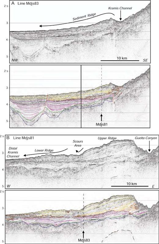 Seismic lines across the Kramis sediment ridge (see location in Figure 1): A) Seismic line Mdjs83, across the Kramis channel and ridge, and B) seismic line Mdjs81, along the margin.