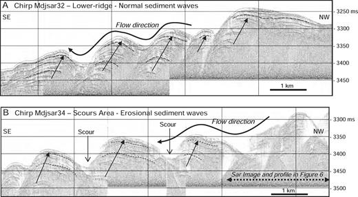 Chirp echo-sounder sections across the well-developed sediment waves of the Kramis sediment ridge (see location in Figure 4): A) Chirp section Mdjsar32, and B) Chirp section Mdjsar34.
