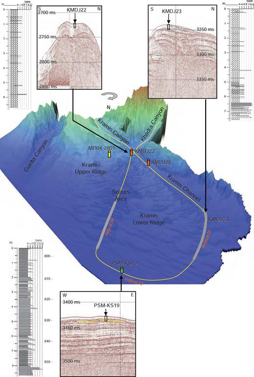 3D view of the Kramis canyon and fan, from northwest to southeast, where the cores and the SAR navigation are located. This figure also shows the sedimentological logs of the three cores collected on the sediment ridge and their calibration onto Chirp echo-sounder sections.