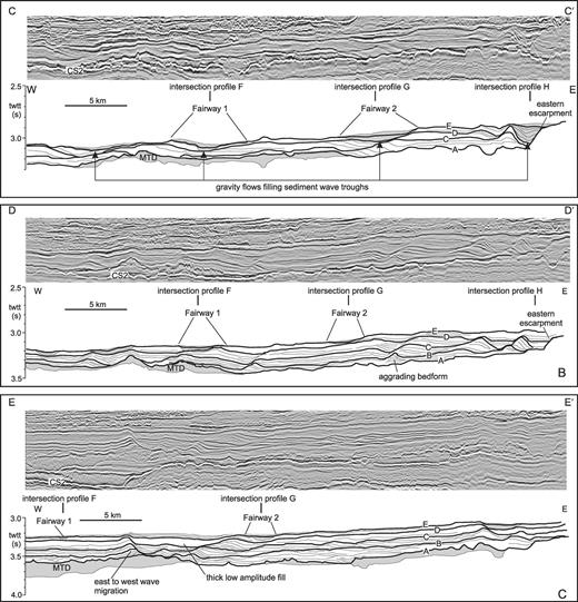 Series of three strike-oriented seismic profiles and line interpretations from the study area. Profile C–C' is located just seaward of the break in slope associated with the top of the sediment drift and shows that gravity flows (gray stipple) at Horizon E are concentrated in sediment-wave troughs. Profile D–D' is 7 km seaward of C–C' and shows that gravity-flow focusing in wave troughs is less apparent. Profile E–E' is 10 km seaward of D–D' and shows little evidence of the thick, high-seismic-amplitude facies of the Horizon E complex. Note that in most cases sediment-wave migration direction is from west to east. Locations for profiles are given in Figure 1C and Figures 8–14. Data are courtesy of EnCana Corp.