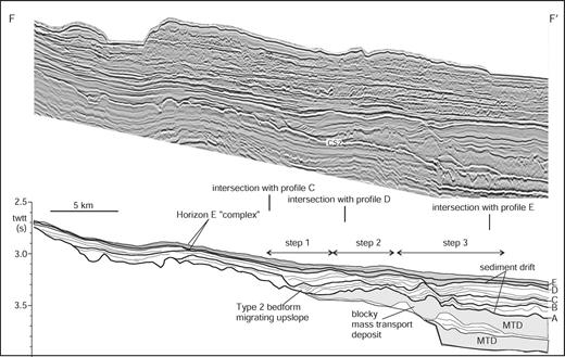 "Seismic-reflection profile and line interpretation F–F′. Profile is a dip-oriented line down the axis of sediment Fairway 1. The Horizon E ""complex"" is thickest above three steps formed by the inherited morphology of the underlying sediment drift and MTD. Note the apparent up-slope sediment-wave migration of type 2 bedforms. Location of profile is given in Figure 1C and Figures 8–14. Data are courtesy of EnCana Corp."