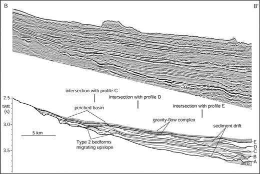 Seismic-reflection profile and line interpretation G–G′. Profile is a dip-oriented line down the axis of sediment Fairway 2. A perched basin was created by a large type 2 bedform that migrated upslope and was filled by a thick succession of gravity-flow deposits (gray stipple). Location of profile is given in Figure 1C and Figures 8–14. Data are courtesy of EnCana Corp.