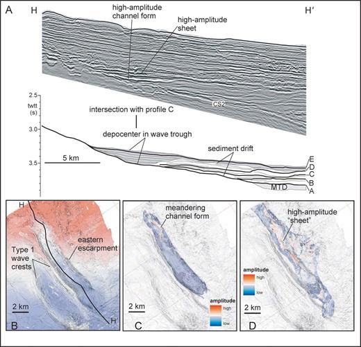 A) Seismic-reflection profile and line interpretation H–H′. Profile is a dip-oriented line down the axis of a large sediment-wave trough in the eastern part of the study area. Location of profile is given in Figure 1C and Figures 8–14. B) Detailed morphology of the wave trough at Horizon C and the location of profile H–H′. C, D) Seismic amplitude and similarity of the depression-filling deposits. The large depression formed by the wave trough effectively trapped a thick succession of gravity-flow deposits. Seismic amplitudes suggest confined flow (channel-form geometry) in the lower part of the trough and less confined flow (high-amplitude sheets) in the upper part of the trough. Data are courtesy of EnCana Corp.