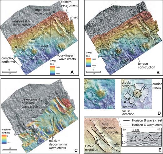 Seismic geomorphology of Horizon C. A) Shaded-relief map. B) Time structure contours (50 ms (twtt) contour interval). C) Isochron map of the Horizon B–C interval. D) Detailed map of type 3 circular bedforms west of a salt diapir, suggesting flow separation in the bottom current with erosion on the eastern (up-current) side of the diapir. E) Examples of sediment-wave migration patterns between Horizon B and C. Note that in one case the waves migrate from east to west and in another from west to east. The amount of migration varies along each crest. Data are courtesy of EnCana Corp.