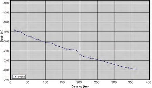 Channel depth from sea surface, measured at every 10 km straight segment starting at the origin updip.