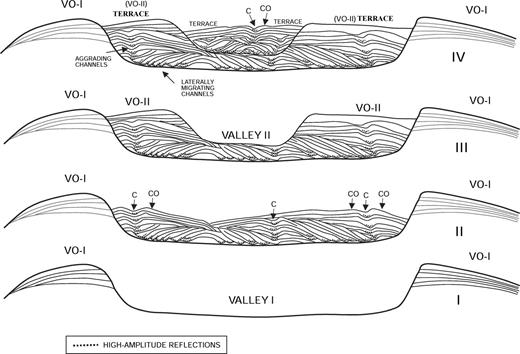 Generalized schematic drawing showing the mode of evolution of a fan-valley complex as proposed in our study. I: A valley flanked by overbanks (VO-I) formed through erosion by large-volume flows. II: The valley becomes infilled by a network of sinuous-channel deposits through underfit flows; these underfit channels migrated laterally in the initial stages and aggraded in the final stages of their evolution; C = channel, CO = channel overbank. III: A second valley, flanked by overbanks (VO-II), formed through erosion of the first valley infill by flows larger in volume than the underfit flows responsible for the infill of the first valley. IV: The second valley is infilled by a network of sinuous-channel deposits through underfit flows, as in the case of the first valley. The overbanks from the second valley abut against the higher banks or overbanks (VO-I) of the first valley and form terraces. The overbanks (CO) from the latest underfit channel of the second valley form the innermost terraces, abutting against the banks or overbanks VO-II. High-amplitude-reflection packages are sand-prone.