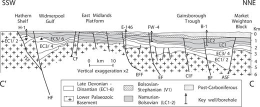 Late Palaeozoic History | The Geology of England and Wales
