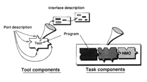 A tool model having ports and an interface that can be linked with other tools by way of its ports to make tasks. A task may have an interface of its own.