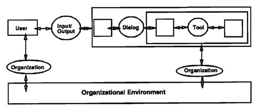 User Interface Model according to Hoffman and Walder (1986).