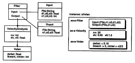 Object-oriented model for seismic applications: Velan program is subtype of type Velocity Analysis which is in turn a subtype of Filter. AVelan will have instance variables pertaining to its tate as a Filter, Velocity Analysis, and Velan, respectively.