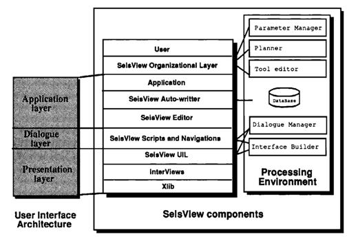 SeisView architecture and components.
