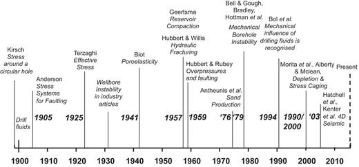 Timeline of notable developments in the adoption of geomechanics in the oil and gas industry. Modified from SPE Distinguished Lecture by D. Moos (2014).