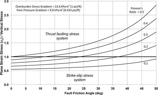 Variation of the minimum horizontal stress acting in intact fault blocks oriented parallel to a thrust fault, normalized by the vertical stress magnitude, for different friction angles on the thrust fault (Addis et al. 1994). © 1994, Society of Petroleum Engineers. Reproduced with permission of SPE. Further reproduction prohibited without permission.