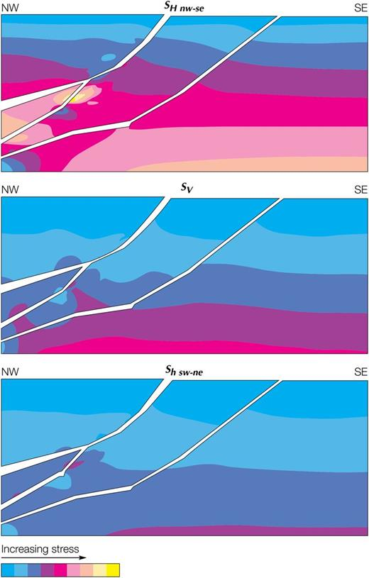 BP's finite difference simulation of the Cusiana field stresses. Analysis was made on sections oriented NW–SE, parallel to the tectonic compression. The maps show the three principal stress magnitudes for one of the sections. In general, SH nw–se > Sv > Sh sw–ne. From Addis et al. (1993), reproduced with permission of Schlumberger.