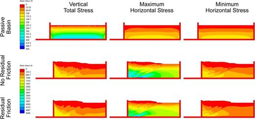 Numerical simulations of a sandbox experiment illustrating the stress development post-failure. Top row: passive basin conditions, gravitational loading with no lateral compression. Middle row: gravitational loading with lateral compression – sandstone with constant friction angle. Bottom row: Gravitational loading with lateral compression – sandstone with residual friction angle.