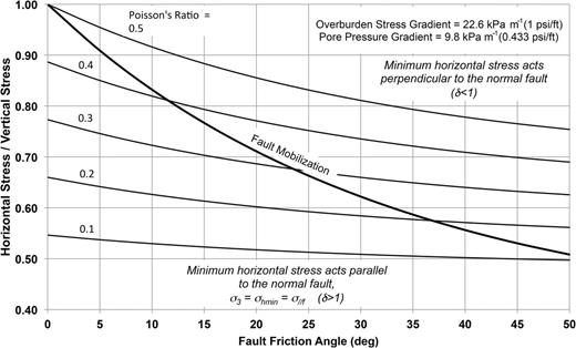 Variation of the minimum horizontal stress magnitude acting in intact fault blocks oriented parallel to a normal fault, normalized by the vertical stress magnitude, for different friction angles on the normal fault (Addis et al. 1994). © 1994, Society of Petroleum Engineers. Reproduced with permission of SPE. Further reproduction prohibited without permission.