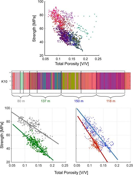 Identification of different facies using strength v. porosity cross-plots based on continuous strength and p-wave velocity measurements on cores. After Noufal et al. (2015). © 2015, Society of Petroleum Engineers. Reproduced with permission of SPE. Further reproduction prohibited without permission.
