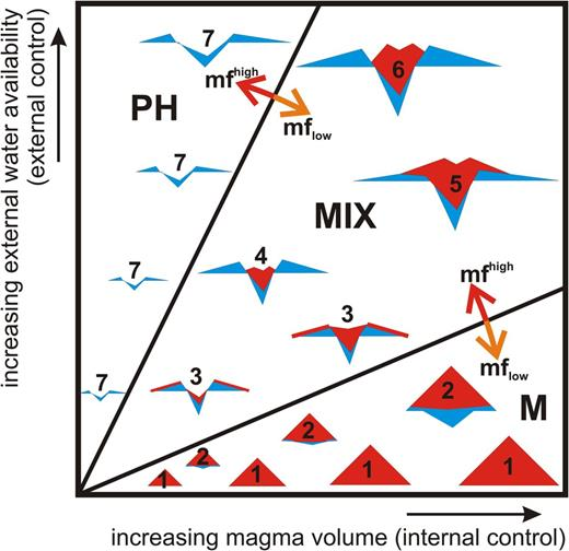 External v. internal controlling parameters act as 'competing' forces to influence magma fragmentation and, hence, the overall architecture of the growing small-volume volcano. On the x-axis of this conceptual diagram, increasing magma volume is shown from right to left and is the fundamental internal force driving volcanic eruptions. On the y-axis, the external forces that influence the magma fragmentation and, hence, the eruption style are marked as the increasing availability (volume) of water to the magmatic system. The external forces can be expressed as a function of external water available, the storage capacity of the aquifers, the hydraulic conductivity, permeability and the surface water availability (a function of climatic conditions). The external forces are heavily dependent on the elevation of the landscape that the magma encounters as higher ground normally has deeper aquifers and/or less potential to capture surface runoff water. In the diagram, two lines separate magmatic-dominated volcanoes (M), mixed-type volcanoes (MIX) and phreatomagmatic-dominated volcanoes (PH). Common types of volcanoes can be distinguished such as: (1) scoria and spatter cones of any size; (2) scoria cones with a thin initial phreatomagmatic base; (3) phreatomagmatic volcanic landform with a thin magmatic cap/infill; (4) well-developed phreatomagmatic landform with a magmatic infill; (5) well-developed phreatomagmatic landform overgrown by a magmatic landform; (6) large well-developed phreatomagmatic landform with a magmatic intra-crater cone; and (7) various sizes of phreatomagmatic landforms. Note that the red arrows represent a shift of the separating lines of volcano types in the case of high magma flux (mfhigh); and orange arrows show the shift of the separating lines of volcano types in the case of low magma flux (mflow).