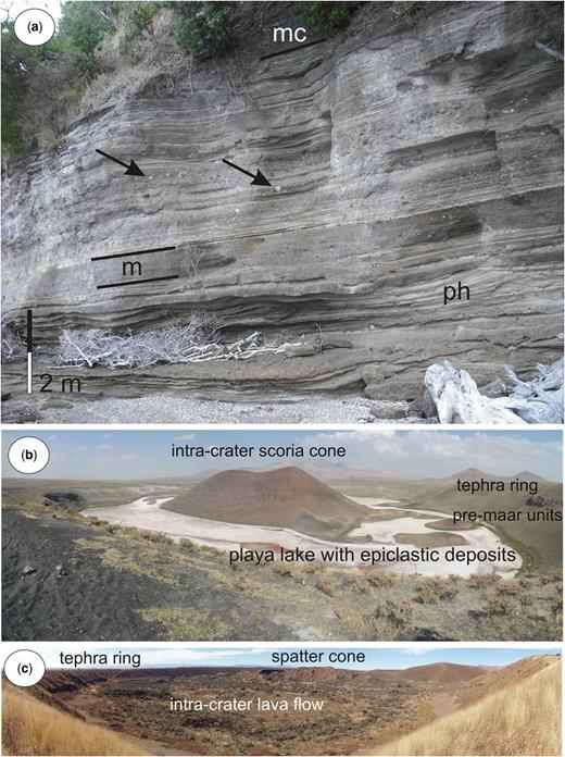 A typical eruption sequence of a small-volume basaltic volcano (Motukorea/Browns Island, Auckland Volcanic Field) (a) that shows some variation of magma rise (juvenile pyroclast volume changes) and the effect of the external water that influences the eruption style (accidental lithic contents). The section is dominated by an initial phreatomagmatic sequence (ph) interbedded with a magmatic-fragmentation-dominated unit (m). In the section, ballistic bombs of accidental lithic fragments caused impact sags (arrows). The entire section is capped by a magmatic capping unit dominated by scoriaceous successions (mc). In addition, random or systematic changes in the upper conduit can trigger vent-clearing events that are commonly associated with some chemical changes as a reflection of the arrival of a new melt batch below (a). A common trend in a small-volume volcanic eruption that finishes with the development of an intra-crater scoria cone (b), such as in Meke Gölü (Meke Lake) in Anatolia's Karapinar Volcanic Field, or lava spatter cone growth with intra-crater lava infill, such as La Breña maar in the Durango Volcanic Field in Mexico (c).