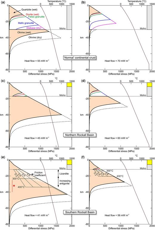 Theoretical yield-strength envelopes for different simple crustal configurations: (a) and (b) 30 km-thick crystalline crust; (c) and (d) 5 km of sediments over 12 km of crystalline crust; (e) and (f) 6 km of sediments over 6 km of crystalline crust. (g) and (h) 12 km of sediments over 8 km of crystalline crust; (i) and (j) 10 km of sediments over 10 km of crystalline crust, of which 5 km is HVLC. The envelopes are for failure under compression (brittle failure occurs at lower stresses under extension). Depths are relative to ground surface/seabed. Each configuration is modelled with alternative 'cool' (a, c, e, g & i) and 'warm' (b, d, f, h & j) conditions (geotherms are shown on the right-hand side of the figures). The additional lines on the example shown in (e) and (f) illustrate the effect of different coefficients of friction within a zone of partially serpentinized upper mantle, and the hachured zone illustrates how the yield-strength envelope might be modified within this zone (see the text). The 0.4 friction coefficient is also shown in the zone of high-velocity lower crust in (i) and (j). The red dashed line marked with an asterix in (e) indicates the depth range within which there is potential for weakening associated with the ductile deformation of antigorite (Hilairet et al. 2007).