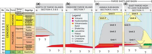 A regional stratigraphic correlation chart showing the established Cenozoic stratigraphy of the Faroese continental margin. The timescale is based on Gradstein et al. (2012).