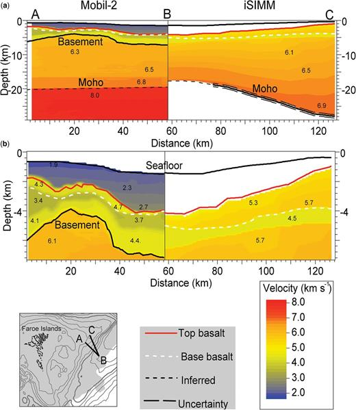 Comparison of P-wave velocity models of lines Mobil-2 and iSIMM. (a) & (b) show the different depth scales. Annotated velocities are given in km s−1. The map in the lower left-hand corner shows the location of the composite profile. The shaded area shows the basalt cover. The uncertainty of the Moho depth is set to ±0.5 km, being representative of the more detailed uncertainties given in Roberts et al. (2009).
