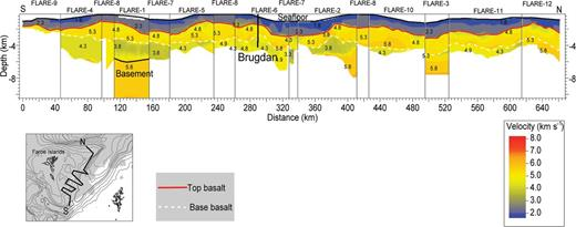 The composite FLARE P-wave velocity model consists of sections from all 12 of the profiles, with the location and depth of the Brugdan well annotated. The white marker on the map shows the location of the Brugdan well. Annotated velocities are given in km s−1. The map in the lower left-hand corner shows the location of the composite profile. The shaded area shows the basalt cover.