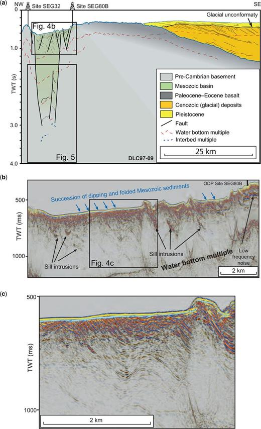 (a) An interpretation of seismic line DLC97-09. At the most NW part of the line ODP drill site SEG32 is located, where a Proterozoic gneiss was sampled in shallow cores (Thy et al. 2007). To the east, the seismic data clearly show a succession of dipping and folded sediments (see also Fig. 3b). The base of this basin is at approximately 2.8 s. At the SE limit, Albian sedimentary rocks were recovered at ODP drill site SEG80B (Thy et al. 2007). Immediately east of this site, the basaltic cover is observed along the rest of the line. The approximately 30 km-long most NW part of the line is covered by a wedge of Cenozoic sediments. The two boxes indicate a close-up of the seismic sections in (b) and Figure 5. (b) Close-up of the top approximately 600 ms of the sedimentary basin observed on line DLC97-09. The location of the ODP drill site SEG80B is indicated in the most SE part of this seismic image. Note the succession of dipping and folded sediments. The dip direction of the sedimentary layers shows that the subcropping sediments become older towards land (NW). Some strong reflections are probably from sill intrusions. The box indicates a close-up of the seismic section in (c). (c) A close-up of folded and dipping strata along line DLC97-09. Notice how thin (c. 20 ms) the Cenozoic cover is. The seismic image is strikingly similar to that from the conjugate Hatton Bank (Hitchen 2004).