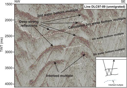 A close-up of the deeper part (1500–4000 ms) of the sedimentary basin imaged on line DLC97-09; see Figure 4a for the location. Note the strong reflection that cross-cuts the third multiple at 2000–2500 ms, as well as the strong reflections at approximately 3000 and 3300 ms. Calculations of multiple energy show that the lower strong reflection could be an interbed multiple of the two reflections above (see the line drawing in the bottom right-hand corner). This suggests that the middle of strong reflections may be the base of the basin and that the basin is >2.5 s deep.