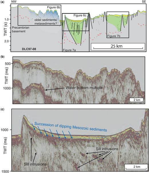 (a) An interpretation of the seismic line DLC97-08. The boxes indicate close-ups of the seismic sections in (b) and (c), and in Figure 7. The legend is shown in Figure 4a. (b) Close-up of the landward-most flank of the sedimentary basin. Note the change from a smooth and flat seafloor to a seafloor with high relief from NW to SE. Below the smooth seafloor there is very little reflectivity, except for some low-frequency noise approximately 100 ms below the seafloor. The most NW part of the line is interpreted as Precambrian basement with a thin Cenozoic cover. In contrast, chaotic reflectivity is observed beneath the seafloor with high relief, suggesting a change in the underlying geology (see the discussion in the text). (c) Close-up of the top approximately 600 ms of the sedimentary basin observed in the centre of line DLC97-08. Like profile DLC97-09 described earlier, the seismic data show a succession of dipping strata with volcanic sill intrusions and a thin cover (up to c. 80 ms) of Quaternary sediments. The dipping strata are presumed to be Cretaceous and possible older sedimentary rocks. Rotated fault blocks are observed throughout the basin, which on this line is approximately 30 km wide. It is not possible to determine the basement depth along this line since it is concealed beneath the strong water bottom multiple. The most SE part of the line may just intersect the basalt cover, as indicated in Figure 2a. However, it is not possible to determine this from the DLC97 data.