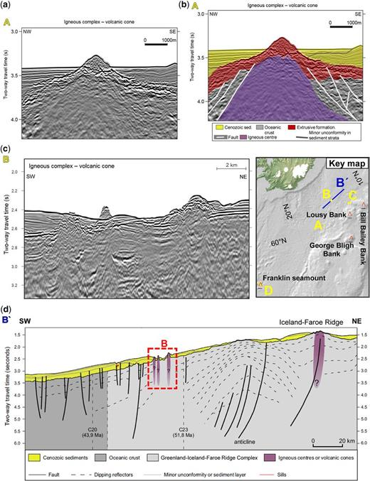 Examples of seamount-like oceanic igneous features (SOIFs). These features were identified on 2D multichannel seismic reflection data (2D MCS) (National Energy Authority of Iceland; Elliott & Parson 2008) as mound or bank features with dipping flanks, sometimes with evidence of erosion at the top (a–g). SOIFs were first localized using gravity (Andersen 2010) and bathymetry data (SRTM30_PLUS: Becker et al. 2009). The key map shows the position of four seamounts registered in the EarthRef.org database (red open triangles), and the location of the 2D MCS profiles (A–D) as yellow and blue lines superimposed on a bathymetry map (SRTM30_PLUS: Becker et al. 2009). Seismic profiles A (in a & b) and C (in e & f) show examples of SOIFs situated on Early Eocene oceanic crust or very close to the COB. The Bill Bailey Bank (SMNT-606N-0103W from EarthRef.org) intrusive complex (line C in e & f) is an eroded seamount covered by Cenozoic sediments. The igneous centre imaged by profile B (in c) is also shown on a longer SW–NE-orientated profile (B' shown in d) that is crossing the transition from normal oceanic crust in the Iceland Basin to the thicker Iceland–Faroe Ridge. Profile D (in g) shows the Franklin Seamount (SMNT-578N-0266W from EarthRef.org). (h) shows the free-air gravity anomaly (Andersen 2010) in the background, the location of the Franklin Seamount and other identified SOIFs (thin black contours), and the location of profile D (thick black line).