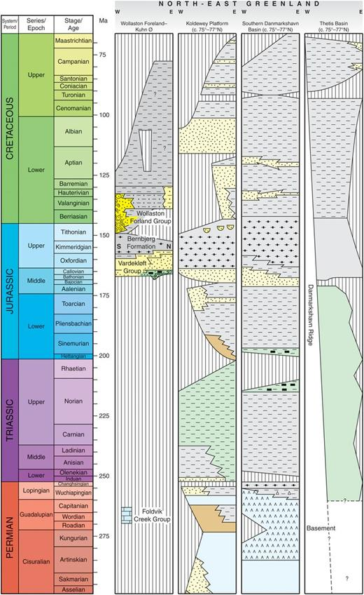 Regional stratigraphic correlation panel showing the generalized Permian–Cretaceous succession preserved onshore in NE Greenland (Wollaston Forland–Kuhn Ø), and inferred (paler colourfill) on the basis of seismic interpretation for the adjacent offshore area (Koldewey Platform; southern Danmarkshavn Basin; Thetis Basin). See Figure 5 for the key to colours and symbols. Correlation based on the compilation of Stoker et al. (2014). Timescale based on Gradstein et al. (2012).