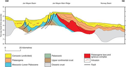 Interpreted geoseismic profile across the Jan Mayen microcontinent showing the inferred stratigraphic architecture of probable Palaeozoic–Mesozoic rocks beneath the Jan Mayen Ridge and the Jan Mayen Basin. Interpretation based on Peron-Pinvidic et al. (2012a, b). Location of profile given in Figure 1.