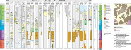 Regional Permian–Cretaceous stratigraphic correlation panel showing selected columns taken (and simplified) from Figs 5–11, and rearranged into a general north–south transect along the axis of the NE Atlantic rift system. The chart is intended to provide a link between basins along the entire NE Atlantic rift system, extending from the northern margin to the centre of the Pangaean plate, with an emphasis on sedimentary environments. Inset map shows the general location of the stratigraphic columns that represent specific geographical segments of the rift zone (see the text for details); the configuration of the Pangaean plate is based on Late Jurassic–Early Cretaceous reconstructions of Ziegler (1988) and Doré et al. (1999). Timescale based on Gradstein et al. (2012).
