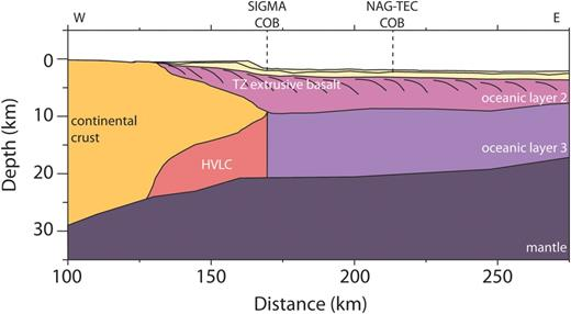 Schematic cross section along the SIGMA III profile along the SE Greenland margin highlighting the key aspects of a typical volcanic margin. The volcanic transition zone (TZ) is defined as the area where both continental crust and breakup-related volcanic rocks are observed landward of the COB. The SIGMA COB is from Hopper et al. (2003) and the NAG-TEC COB is from the NAG-TEC Atlas (Funck et al. 2014). Magnetic Chron C24r is located at km 230. Oceanic layer 3 merges into the high velocity lower crust (HVLC) below continental crust. The HVLC thins and pinches out landward approximately where the extrusive basalts also pinch out. From km 125 to the SIGMA COB, about half the crust is volcanic assuming that the HVLC is magmatic underplate. See text for additional discussion.