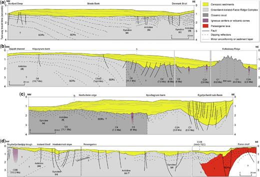 Geoseismic profiles from the Greenland–Iceland Ridge, North Iceland Shelf and Iceland–Faroe Ridge. Key structural features to note include: faulted and folded layering (anticlines and synclines) within the basement is observed in all sections. Profile locations are shown in Figure 2. (a) shows SDRs along the eastern Greenland margin, and synclines and anticlines in the SE part of the section (b) is the western part of the section, which is smooth and shows only indistinct sub-parallel internal layering of the crust. But further east eastwards-dipping reflectors appear; they become steeper and are clearly analogous to the SDRs found on the volcanic continental margins. This part of the profile is interpreted to be a part of thicker oceanic crust defined as the Greenland–Iceland–Faroe Ridge Complex. The structure of the basement east of the SDRs becomes rougher and more faulted, where the crust slightly changes to a typical oceanic crust. (c) shows the correlation between the infill of the Eyjafjörður Sub-basin and the outer shelf succession. A rather clear syncline and an anticline are observed in the SW part of the section. (d) is a composite section showing well-defined structures of the basaltic basement and lava sequences. Both margins appear to be affected by large normal faults, and SDR structures are observed along the Faroe Shelf, covering a nicely shaped anticline that might be interpreted as a possible crystalline basement. (Ages are based on Gaina 2014.)