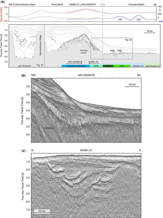 (a) Interpretation of combined profile KAN91-21 and AWI-20030370 spanning from the East Greenland coast towards the Greenland Basin. Continent–ocean boundary (COB) is as in Funck et al. (2014). Gravity (Haase & Ebbing 2014) and magnetic (Nasuti & Olesen 2014) data are plotted on top. Sill complexes are imaged in the southern Danmarkshavn Basin. (b) Seismic section of profile AWI-20030370 illustrating the rubbly basement and the outer (oceanic) SDRs with its pseudo-escarpments. (c) Seismic section of profile KAN91-21 illustrating the sill complexes in the southern Danmarkshavn Basin. o.b., oceanic basement; PSE, pseudo-escarpments; rubbly b., rubbly basement; SDR, seawards-dipping reflection.