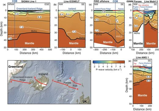 P-wave velocity models along the Greenland-Iceland-Faroe Ridge and the Faroe-Shetland Basin (FSB). (a) SIGMA line 1 (after Holbrook et al. 2001); (b) ICEMELT line (after Darbyshire et al. 1998); (c) FIRE offshore line (after Richardson et al. 1998); (d) iSIMM Faroe line (after Roberts et al. 2009), Mobil line 2 (after Makris et al. 2009); and (e) AMG line 1 (after Raum et al. 2005). Abbreviations: COB, continent-ocean boundary; HVLC, high-velocity lower crust; IFR, Iceland-Faroe Ridge.