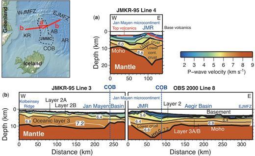 P-wave velocity models at the Jan Mayen microcontinent: (a) JMKR-95 line 4 (after Kodaira et al. 1998b); and (b) JMKR-95 line 3 (after Kodaira et al. 1998a) and line 8 of the OBS 2000 survey (after Mjelde et al. 2008). Abbreviations: AB, Aegir Basin; AR, Aegir Ridge; COB, continent–ocean boundary; cont., continental; EJMFZ, East Jan Mayen Fracture Zone; HVLC, high-velocity lower crust; JMMC, Jan Mayen microcontinent; JMR, Jan Mayen Ridge; KR, Kolbeinsey Ridge; WJMFZ, West Jan Mayen Fracture Zone.
