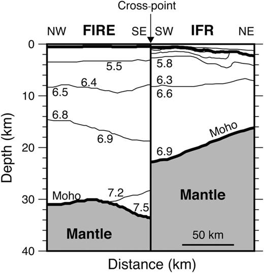 Comparison of P-wave velocity models of the intersecting seismic refraction lines FIRE Offshore (Richardson et al. 1998) and IFR (Bohnhoff & Makris 2004) on the Iceland–Faroe Ridge. Velocities are specified in km s−1.