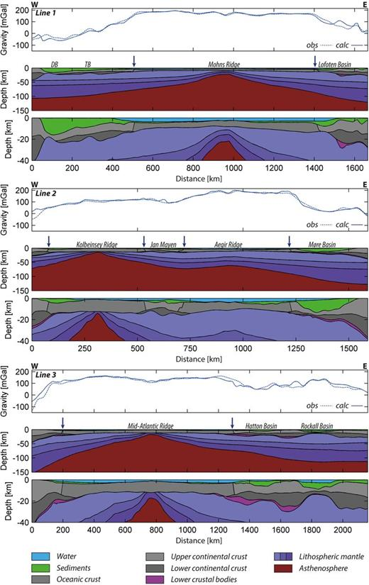 Three cross-sections through the final 3D lithospheric model. (Top panels) Observed and calculated gravity. (Middle panels) Model cross-section over the entire model depth. (Bottom panels) Enlargement of the cross-sections showing only the top 40 km. Locations of the sections are indicated by black lines in Figures 4 and 5. The blue arrows indicate the locations of the COB. Densities are listed in Table 1; the upper-crustal density is given in Figure 3b. DB, Danmarkshavn Basin; TB, Thetis Basin.