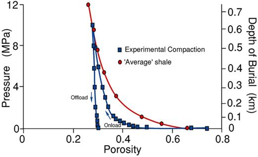 Experimental mechanical compaction of 66% silt-sized quartz particles mixed with 34% kaolinite (wet, from Rutter et al. 2013a) showing a reduction of porosity with axial load. A comparative compaction curve computed from depth v. porosity data for an 'average' shale (Mackey & Bridge 1995) in the first 600 m of burial is shown. In both cases, rapid stiffening occurs as porosity decreases below approximately 30%.