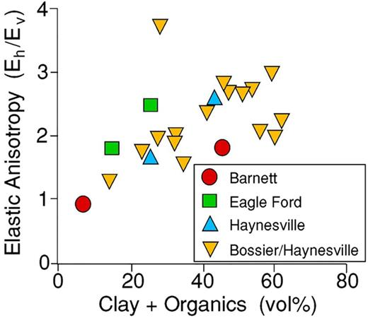 Illustration of how shales richer in clay minerals and organic matter tend to be more elastically anisotropic. Eh and Ev are, respectively, Young's modulus measured parallel and normal to bedding plane fissility. Data taken from Sone & Zoback (2013a).