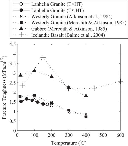 Variation of KIc with temperature for a range of igneous rocks. Westerly granite results are reproduced from Atkinson et al. (1984) and Meredith & Atkinson (1985). The gabbro results are the mean of the two blocks tested by Meredith & Atkinson (1985). The Icelandic basalt results are from Balme et al. (2004). For the Lanhelin granite in this study, the closed circles represent experiments conducted below the heat treatment temperature and the open circles represent experiments conducted above this temperature.