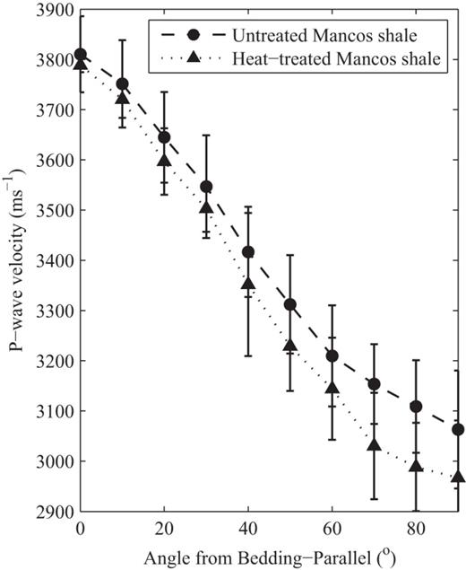 Variation of ultrasonic P wave velocity (vp) with angle from bedding-parallel through dry cores of Mancos shale before and after heat treatment. The untreated data are reproduced from Chandler et al. (2016). In the bedding-parallel direction, a 0.6% decrease in vp was observed with heat treatment. In the bedding-perpendicular direction, a larger 3.1% decrease in vp was observed after heat treatment.