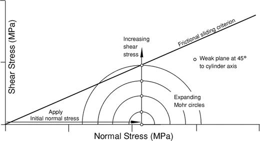 Mohr diagram illustrating the constant normal stress loading path for a 45° sawcut sample. Effective confining pressure is initially applied and this becomes the value of constant normal stress. The stress path on the sawcut rises vertically as the Mohr circle expands about a fixed centre, until the weak plane intersects the frictional sliding criterion. Part of the Mohr circle extends above the sliding criterion line when slip occurs on the weak plane.